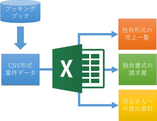 案件一覧をダウンロードしたのち、Excelでさまざまな帳票に加工・集計。自動化プログラムの開発も承ります。